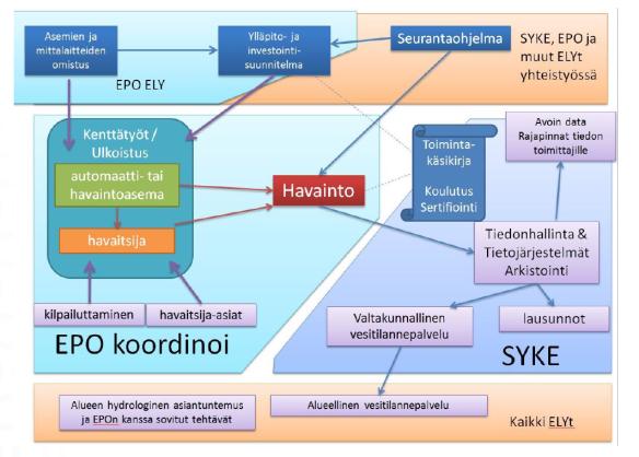 Hydrologia2