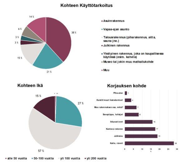 Kaaviokuva kertoo tutkittujen kohteiden käyttötarkoituksesta ja korjauskohteesta ja sen iästä