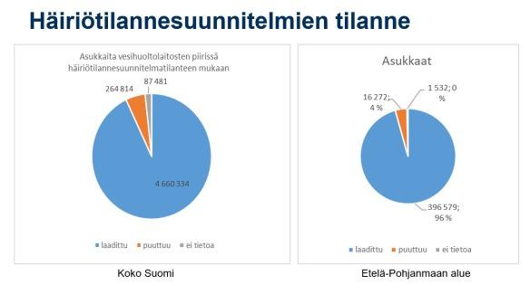 Graafinen ympyräkuva häiriötilannesuunnitelmien tilanteesta Suomessa ja Etelä-Pohjanmaalla.