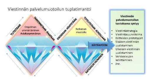 Piirros timantista, jossa kerrotaan viestinnän palvelumuotoilun elementeistä.