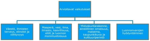 Kaaviokuva YVA-arviointimenettelyssä tutkituista asioista.