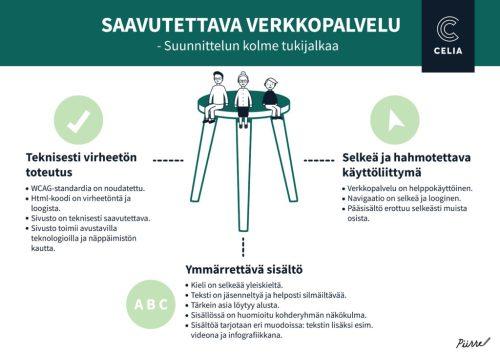 Saavutettavan verkkopalvelun suunnittelun kolme tukijalkaa: teknisesti virheetön toteutus, ymmärrettävä sisältö sekä selkeä ja hahmotettava käyttöliittymä.