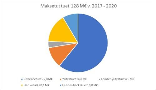 Maksetut tuet 2017-2020. Rakennetukia 77,8 M€, hanketukia 20,1 M€, yritystukia 14,8 M€, Leader-hanketukia 10,8 M€ ja Leader yritystukia 4,5 M€.
