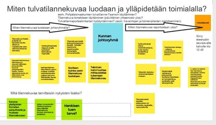 Tekstikaavio tulvatilannekuvan luomisesta ja ylläpitämisestä toimialalla.