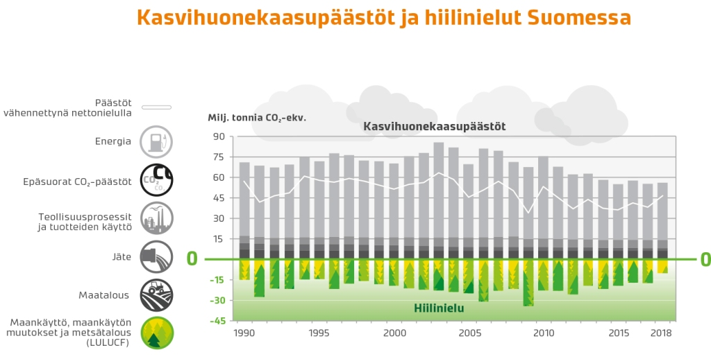 Kaavio Suomen kasvihuonekaasupäästöjen ja hiilinielujen suhteesta.