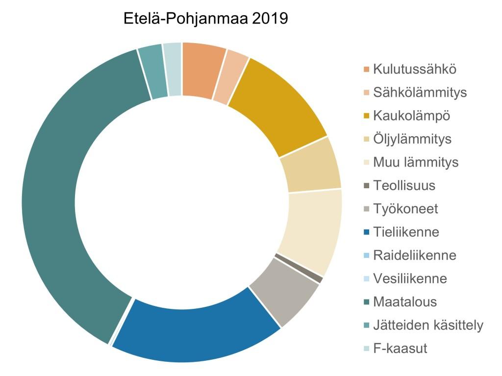 Kaavio Etelä-Pohjanmaan alueen vuoden 2019 päästöistä. Kategoriat suurimmasta pienimpään: maatalous, tieliikenne, kaukolämpö, muu lämmitys, työkoneet, öljylämmitys, kulutussähkö, jätteiden käsittely, sähkölämmitys, raideliikenne, teollisuus, vesiliikenne, F-kaasut